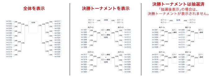トーナメントの表示種類