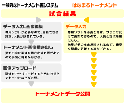 トーナメントシステムのイメージ